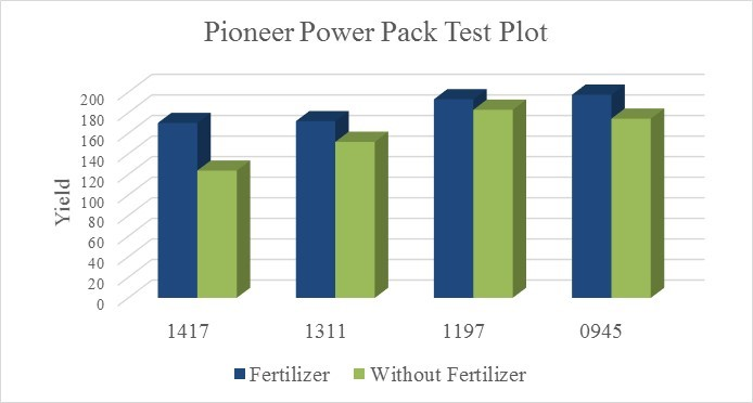 Pioneer Power Pack Test Plot
