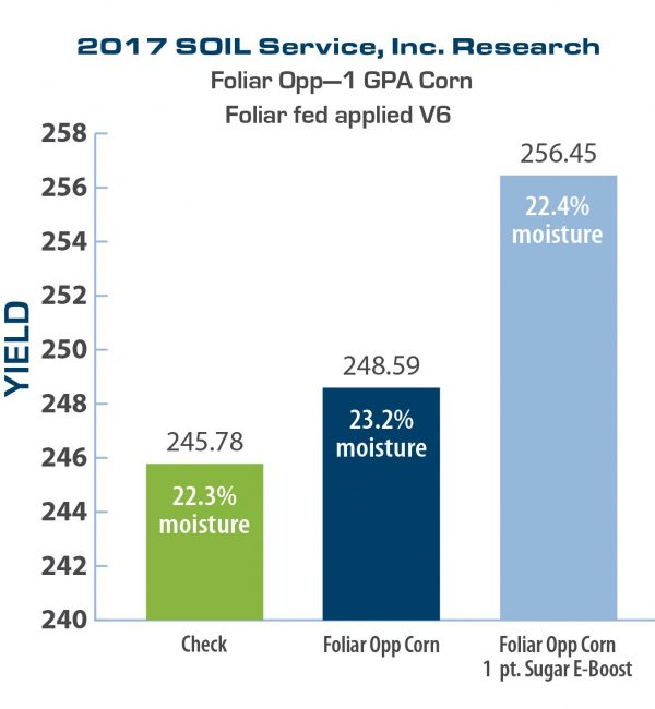 2017 Chart: Foliar Opp Corn with and without Sugar E-Boost results